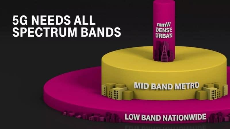 5G Spectrum Bands