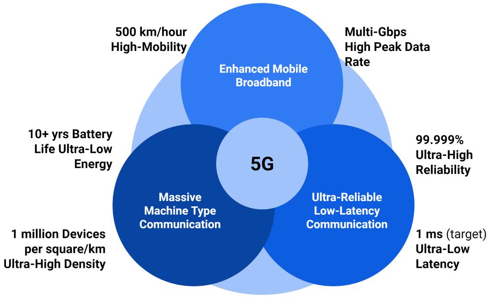 5G Technology - TeckNexus