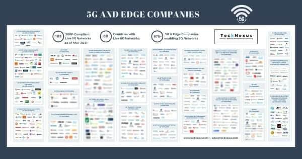 5G Companies - The 675+ global 5G ecosystem players | TeckNexus
