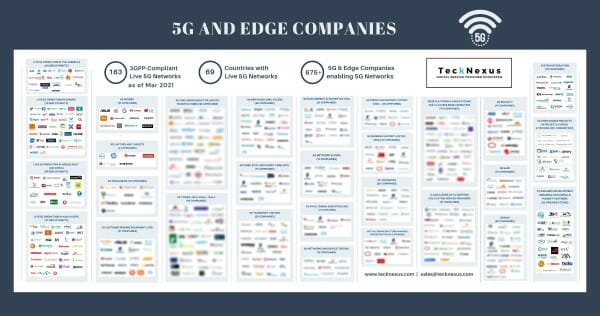 5G Companies - The 675+ global 5G ecosystem players | TeckNexus